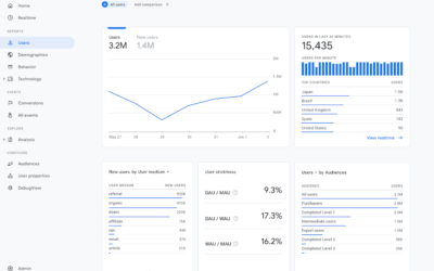Google Analytics 4 (Web + App) instellen
