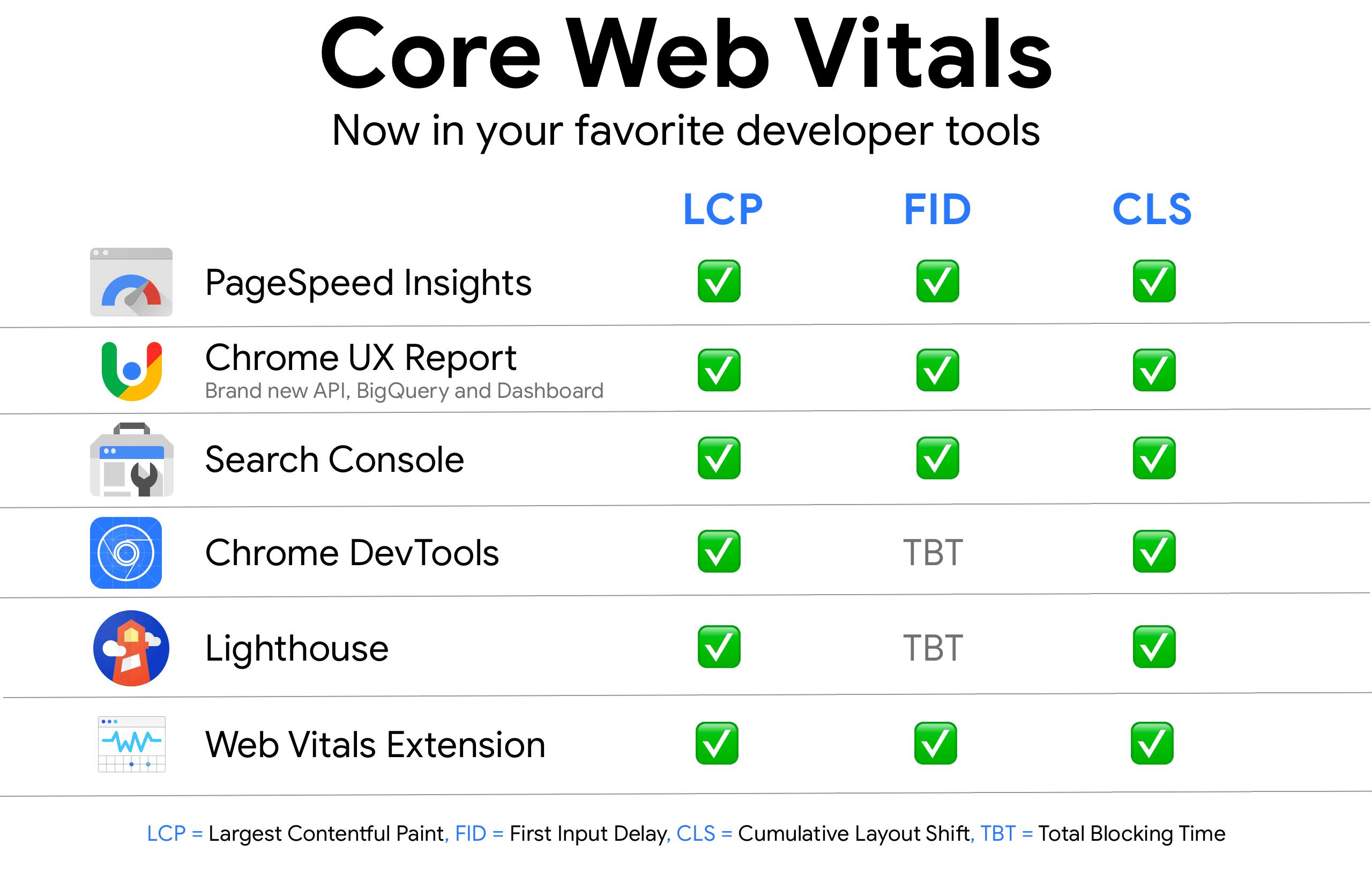 Waar kan je de Core Web Vitals in meten?