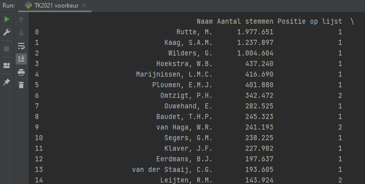 Pandas Dataframe voorkeursstemmen